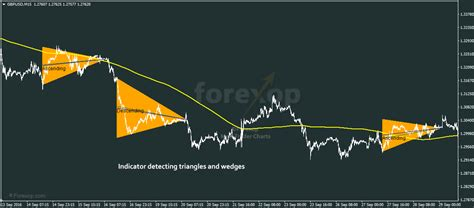 triangle pattern indicator mt4 user guide metatrader triangle wedge indicator