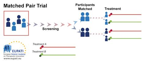 matched pairs design experiment exle clinical trial designs eupati