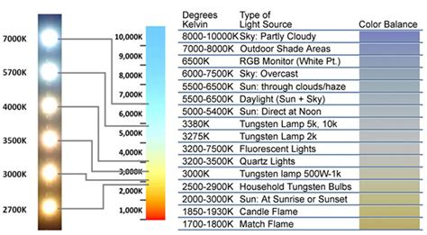 kelvin color chart kelvin lighting chart lighting ideas