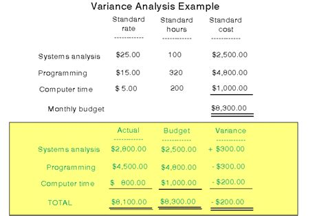budget variance analysis template budgeting
