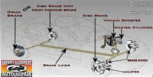 Brake System Of A Car Brake Repair Brakes Brown S Alignment Auto Repair