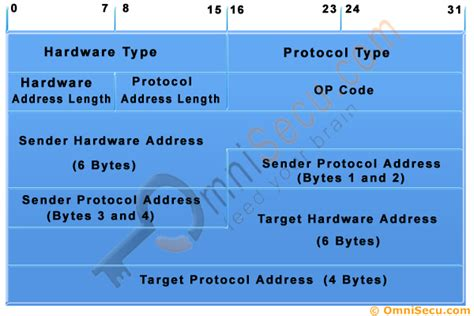 What Is Address Resolution Protocol Address Resolution Protocol Tutorial How Arp Work Arp Message Format