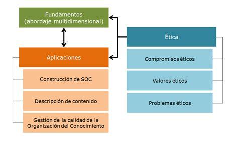 Modelo De Organizacion Curricular Definicion Modelo Para La Toma De Decisiones Sobre Los Contenidos Curriculares De La Organizaci 243 N