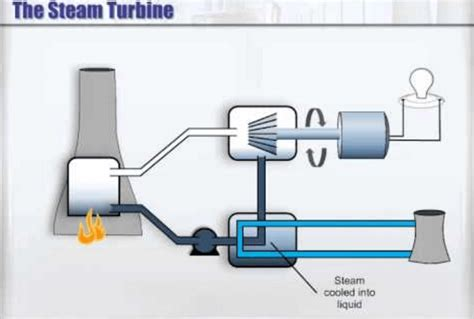 how does a steam turbine work and everything you need to