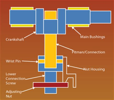 Software To Design A House creating a pressroom preventive maintenance program the
