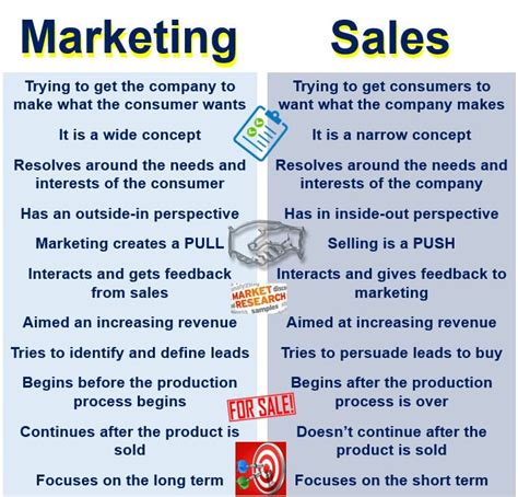 Mba Difference Between Marketing And Selling by What Is Marketing Definition And Meaning Market
