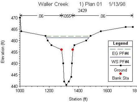 river cross section graph gis term project