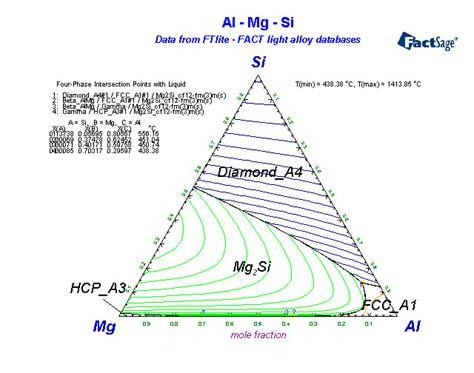 mg si phase diagram sc phase diagram al sc free engine image for user manual