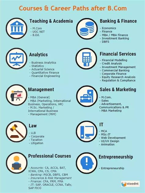 Career Options After Mba In Banking And Finance by Which Career Path Should I Follow With A B Commerce