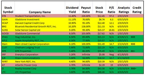 stocks with best dividends the best monthly dividend stocks sure dividend