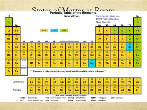 liquid elements at room temperature states matter periodic table room temperature luxury knowing the 7 knowthatplace