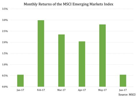 Emerging Markets h1 2017 roundup who was in the driver s seat of the