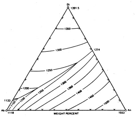 diopside anorthite phase diagram 540 phase diagrams