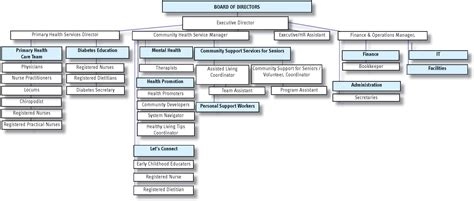organization pattern of primary health centre org structure west elgin community health centre