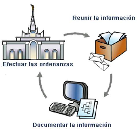 imagenes de genealogia sud soy miembro de la iglesia de jesucristo de los santos de