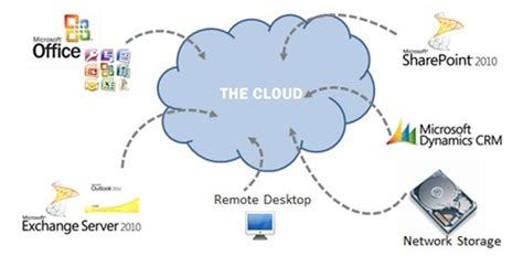 cloud diagram in visio cloud hosting and cloud computing skysuite