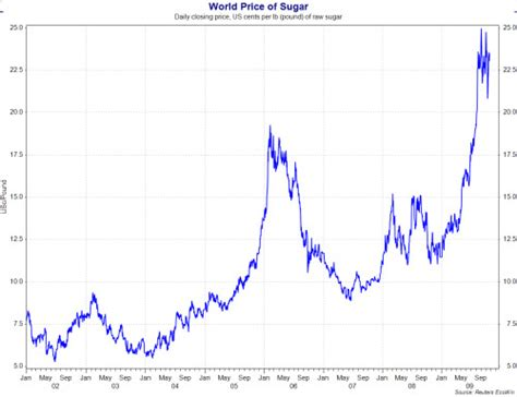 World Prices Sugar Prices And The Terms Of Trade For Exporters