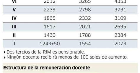 nuevas escalas de salario cuadro de remuneraciones minedu escala de aumento de