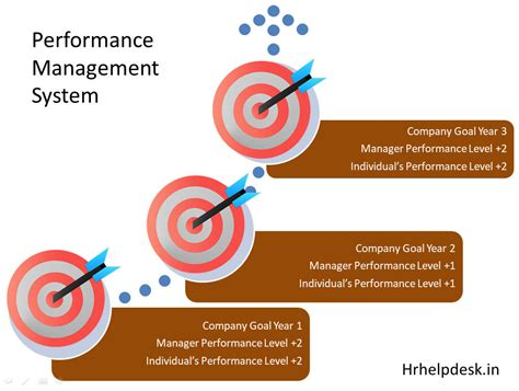 performance and layout page 2 benefiting from performance management the achievement cycle