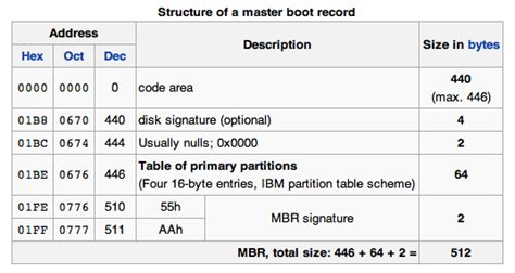 boat master definition an exle of master boot record 183 bydavy
