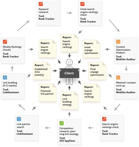 seo workflow popular software packs for seo services