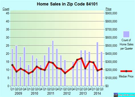 84101 zip code salt lake city utah profile homes