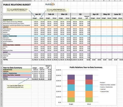 relations budget template how to manage your entire marketing budget free budget