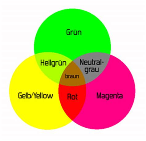 welche farben ergeben braun fragen zu den wechselwirkungen licht materie welche