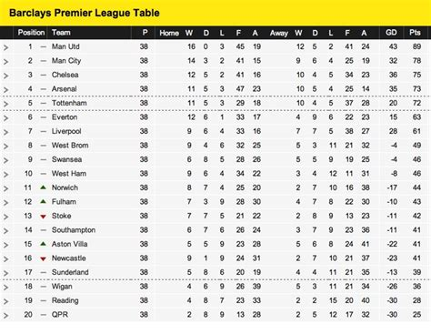 epl table log standing pin by mike chin on football republic pinterest
