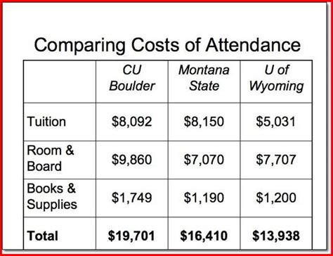 Colorado Technical Mba Fees by Colorado State Tuition Cost Project