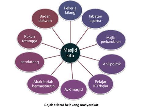 Cara Nabi Memperlakukan Orang Di Berbagai Level Sosial M Shalih unit pendidikan islam pejabat pendidikan daerah ranau