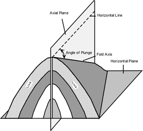 reclined fold geology introduction