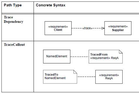 sysml diagramme des exigences sysml le diagramme d exigence requirement diagram