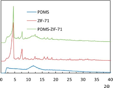xrd pattern of zif 8 fig 3 xrd patterns of the pdms membrane zif 71 and zif