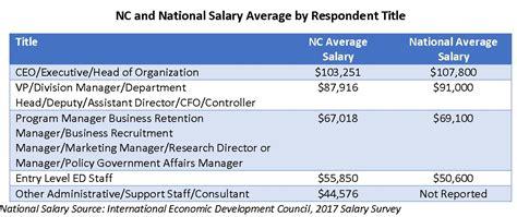 nc economic development salary survey released