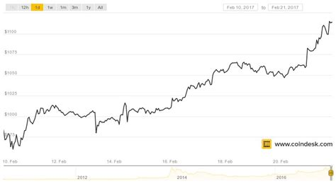 bitcoin price history bitcoin price tops 1 000 for longest stretch in history