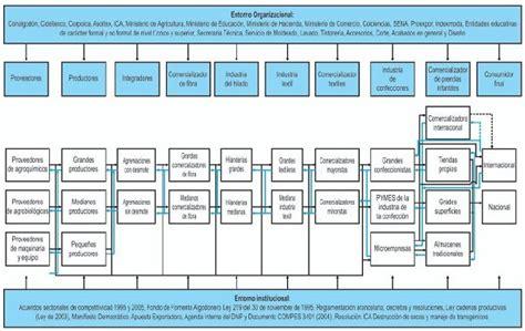 cadenas productivas relacionadas al turismo modelo de la cadena productiva de algod 211 n directrices textil
