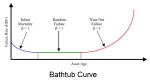 Bathtub Graph Probability Of Failure Bis