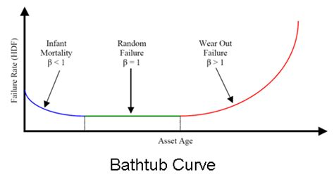 bathtub curve failure rate the bathtub curve 28 images mtbf bathtub curve