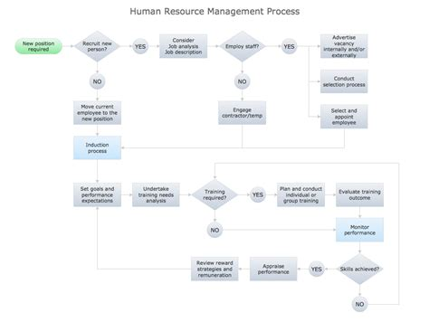 resource diagram human resources management process