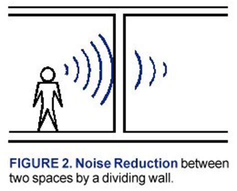 how to reduce noise in a room classroom acoustics boooklet