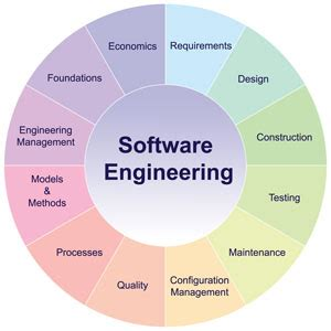 Mba Courses Useful For Software Engineers by Software Engineering Elearning Courses Ieee Computer Society