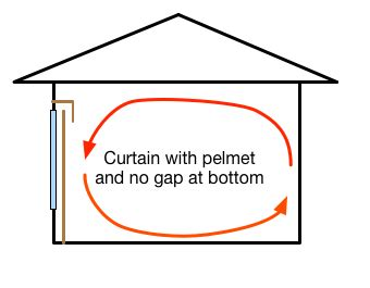 how do curtains reduce heat loss insulated curtains and blinds reduce heat loss