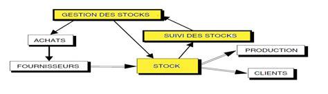 Erp Gestion Des Stocks Et D Approvisionnements Supinfo