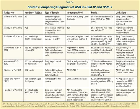 Dsm 5 Table Of Contents by Dsm 5 And Proposed Changes To The Diagnosis Of Autism
