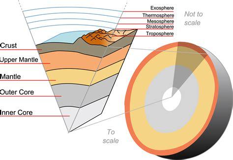 struttura interna della terra ossigeno al centro della terra zanichelli aula di scienze