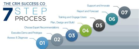audi customer relations crm process images