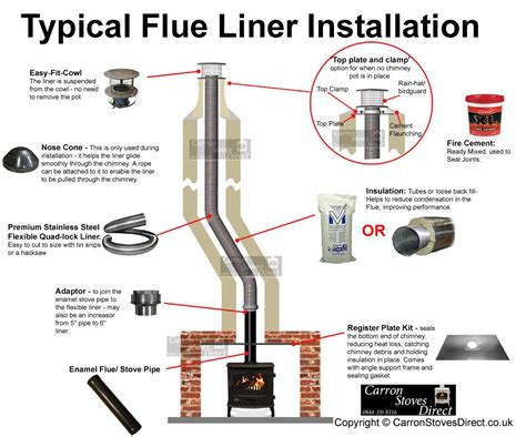 Chimney Liner End Cap - fitting a stove into an existing chimney using a register