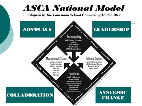 asca school counselor the school counseling program at your school name ppt