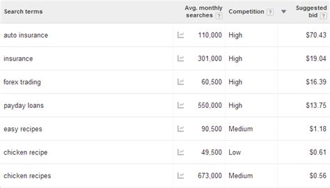 adsense keyword cost how much traffic do you need to make 100 000 with google